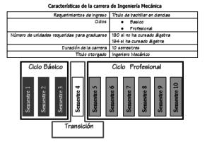 Plan de Estudios de la Carrera de Ingeniería Mecánica de la Universidad de Los Andes